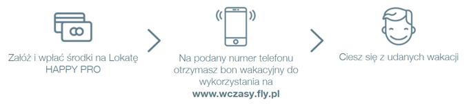 Bon 200 zł do fly.pl